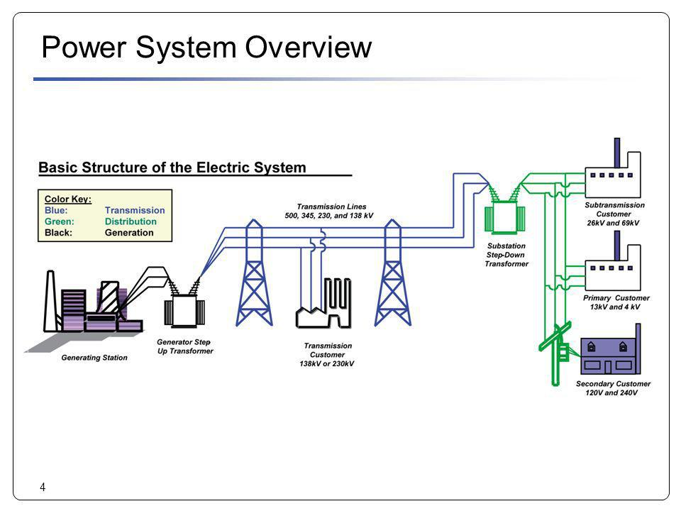 4 Power System Overview