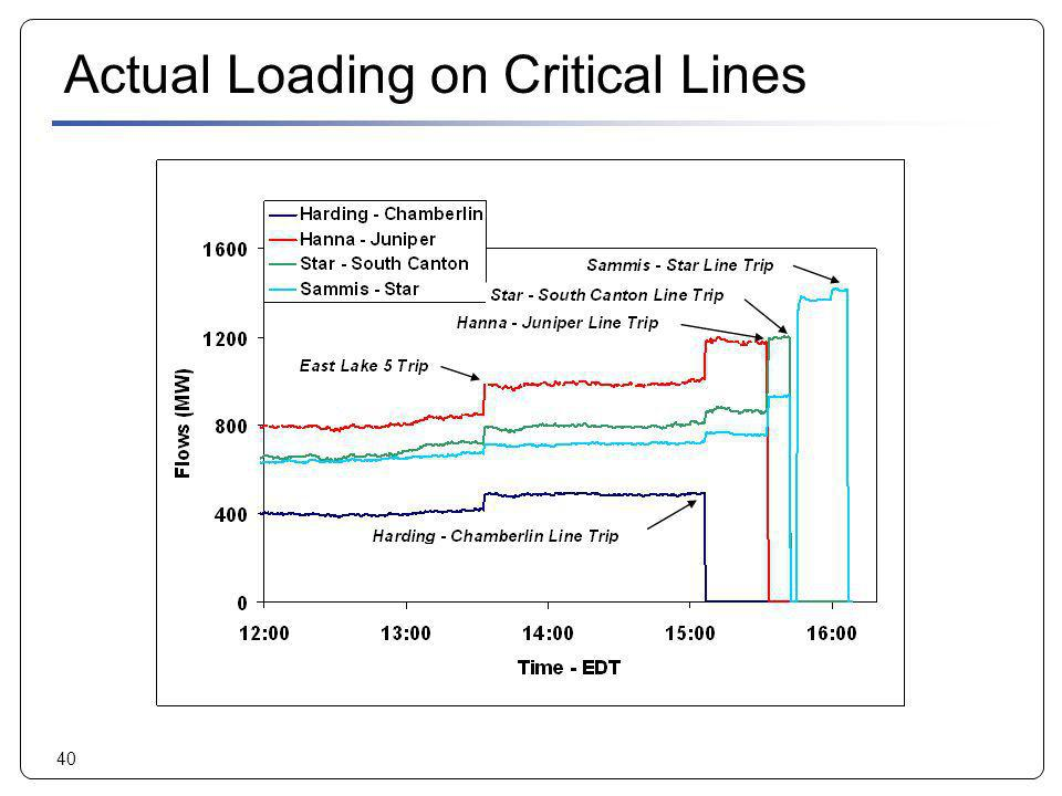 40 Actual Loading on Critical Lines