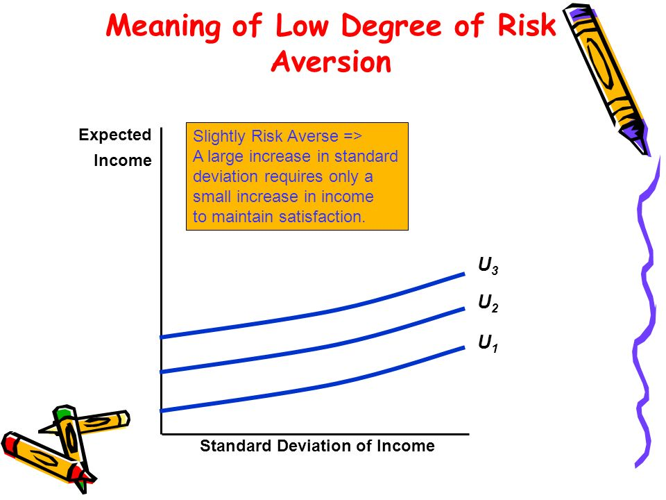Meaning of Low Degree of Risk Aversion Standard Deviation of Income Expected Income Slightly Risk Averse => A large increase in standard deviation req