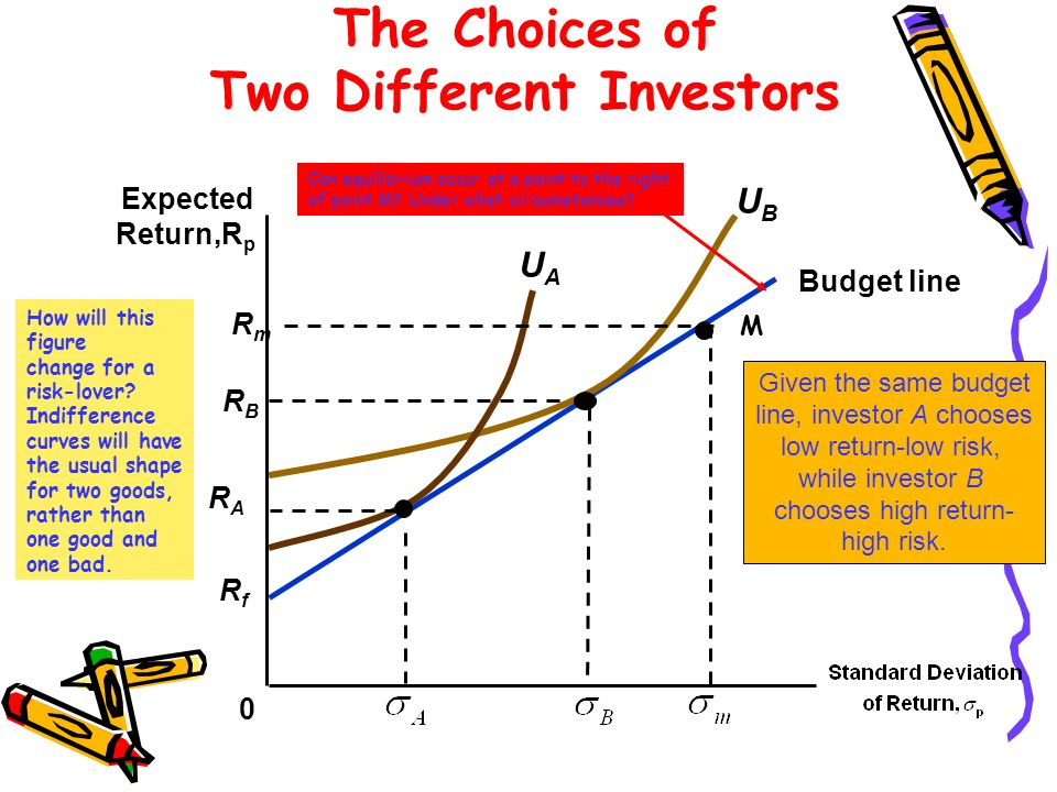 RfRf Budget line The Choices of Two Different Investors 0 Expected Return,R p Given the same budget line, investor A chooses low return-low risk, whil