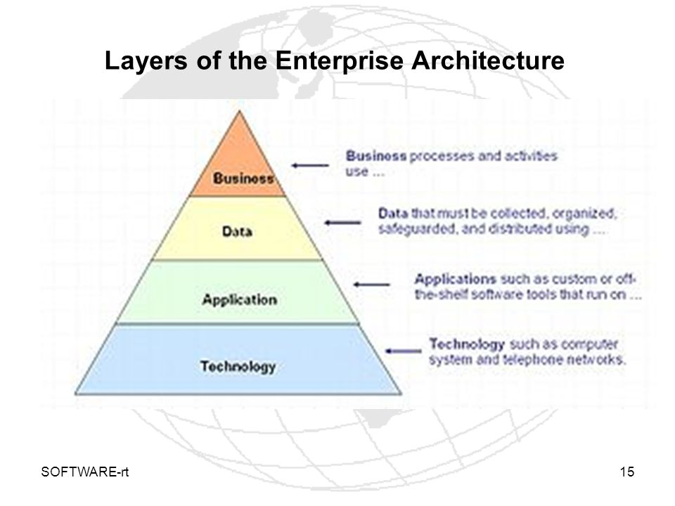 SOFTWARE-rt15 Layers of the Enterprise Architecture