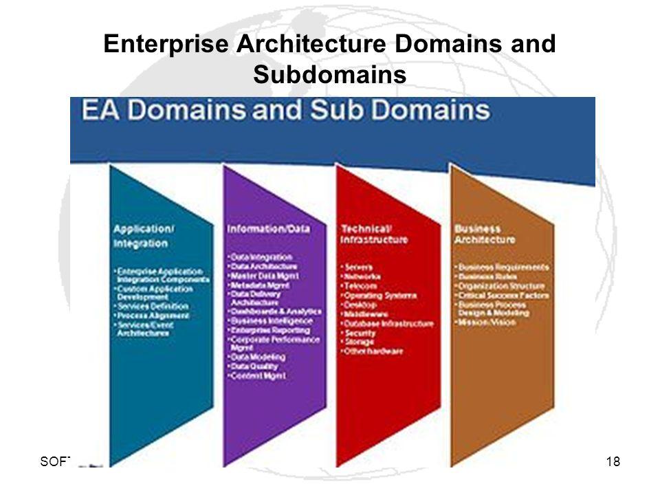 SOFTWARE-rt18 Enterprise Architecture Domains and Subdomains