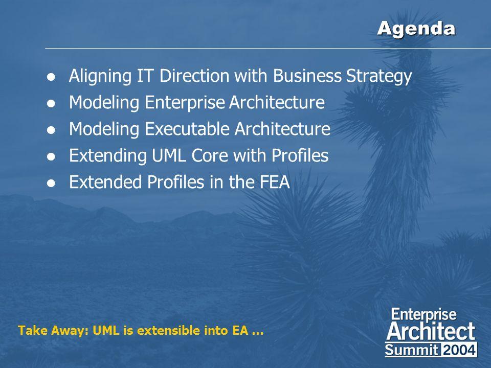 Example Profiles UML 1.5 Specification UML Profile for Software Development Process UML Profile for Business Modeling OMG Standards Based UML Profile for EAI UML Profile for EDOC UML Profile for CORBA J2EE &.NET