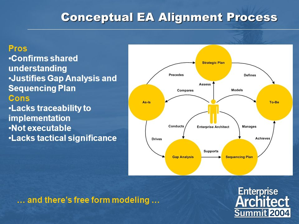 Conceptual EA Alignment Process Pros Confirms shared understanding Justifies Gap Analysis and Sequencing Plan Cons Lacks traceability to implementatio