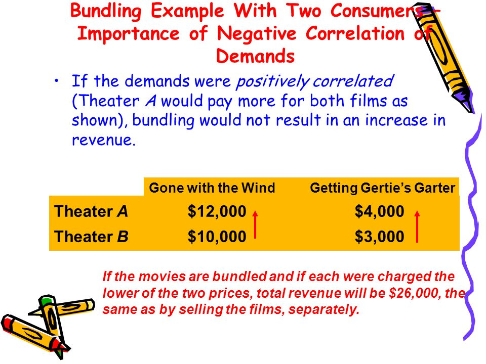 Bundling Example With Two Consumers – Importance of Negative Correlation of Demands If the demands were positively correlated (Theater A would pay mor