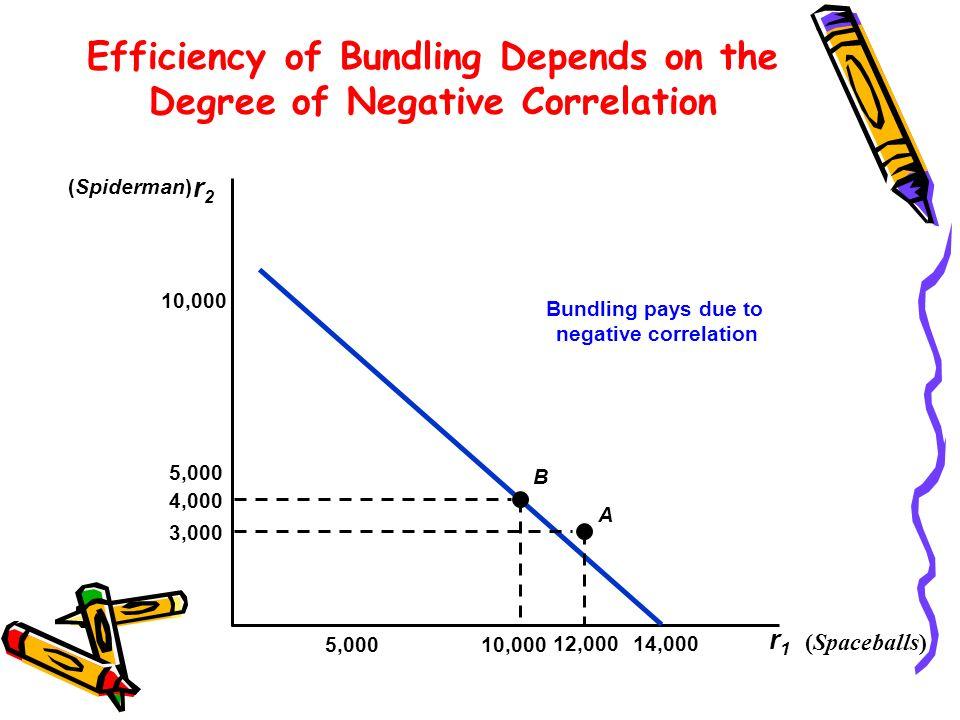 Efficiency of Bundling Depends on the Degree of Negative Correlation r2r2 r1r1 Bundling pays due to negative correlation (Spaceballs) (Spiderman) 5,00