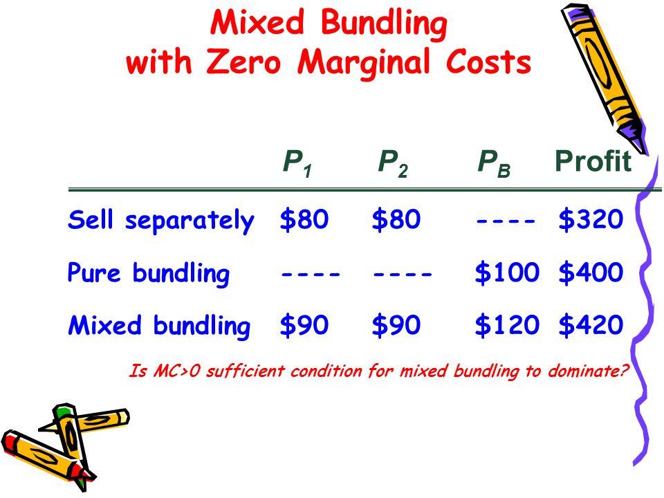 Sell separately$80$80----$320 Pure bundling--------$100$400 Mixed bundling$90$90$120$420 P1P1 P2P2 PBPB Profit Mixed Bundling with Zero Marginal Costs
