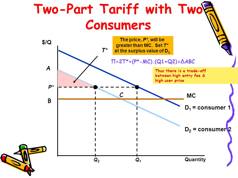D 2 = consumer 2 D 1 = consumer 1 Two-Part Tariff with Two Consumers Quantity $/Q MC Q1Q1 Q2Q2 The price, P*, will be greater than MC. Set T* at the s