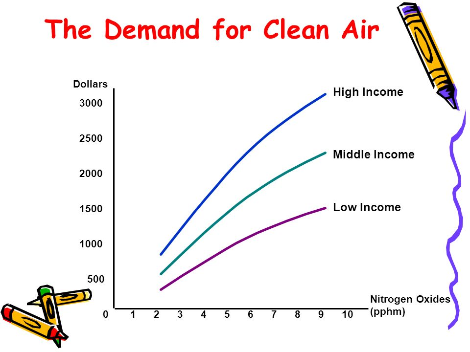 The Demand for Clean Air Nitrogen Oxides (pphm) 0 Dollars 12345678109 2000 2500 3000 500 1500 1000 Low Income Middle Income High Income