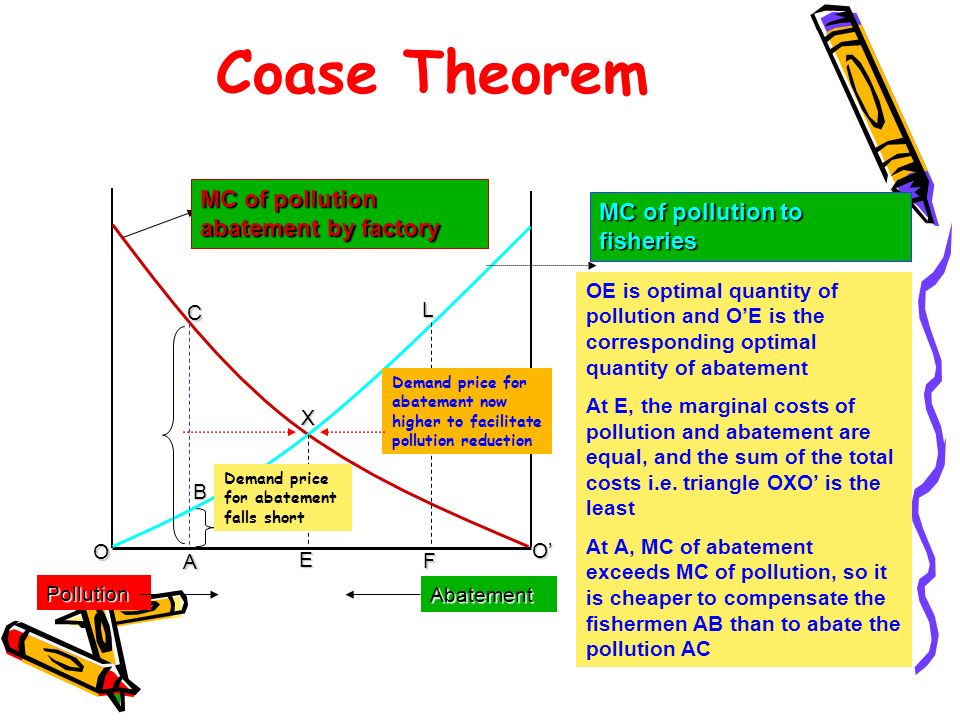 Coase Theorem MC of pollution to fisheries MC of pollution abatement by factory Pollution Abatement A C B E O O F L X OE is optimal quantity of pollut