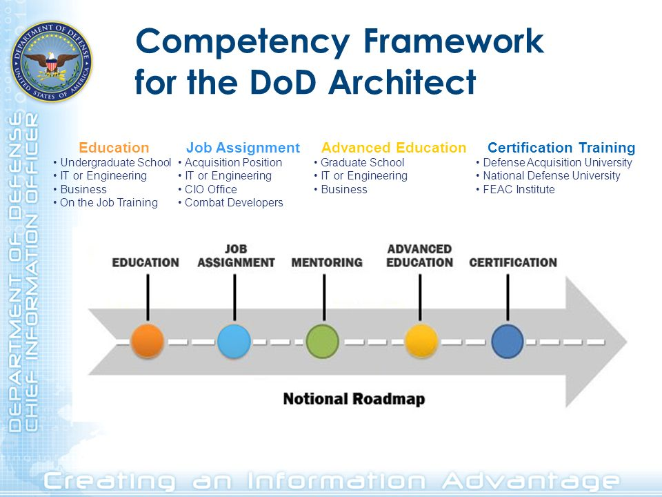 Competency Framework for the DoD Architect Certification Training Defense Acquisition University National Defense University FEAC Institute Education