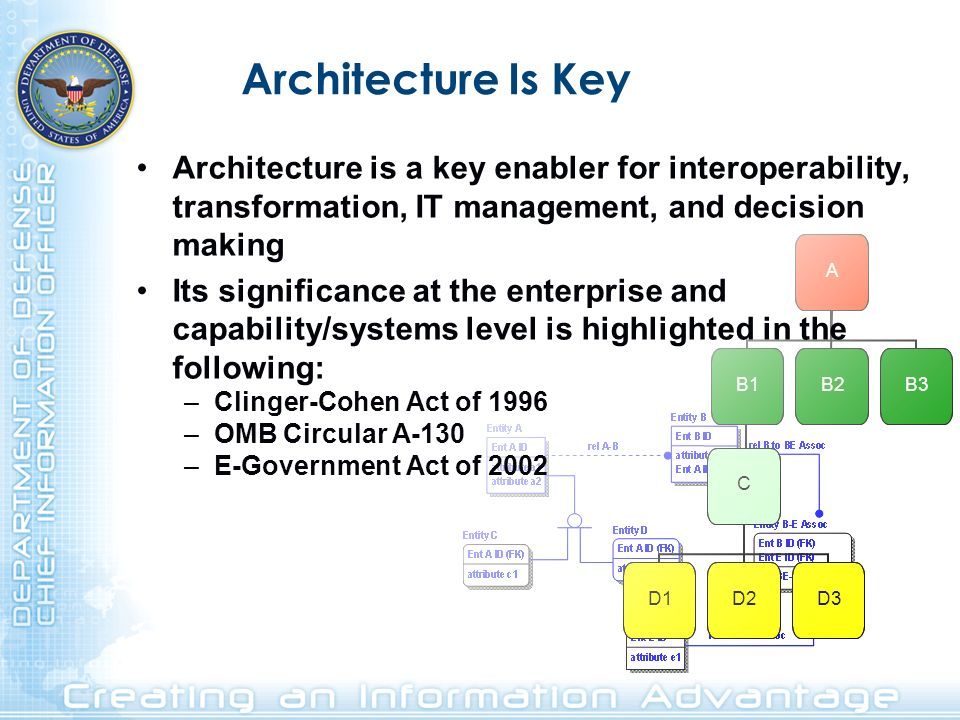 Architecture Is Key A B1B2B3 C D1D2D3 Architecture is a key enabler for interoperability, transformation, IT management, and decision making Its signi