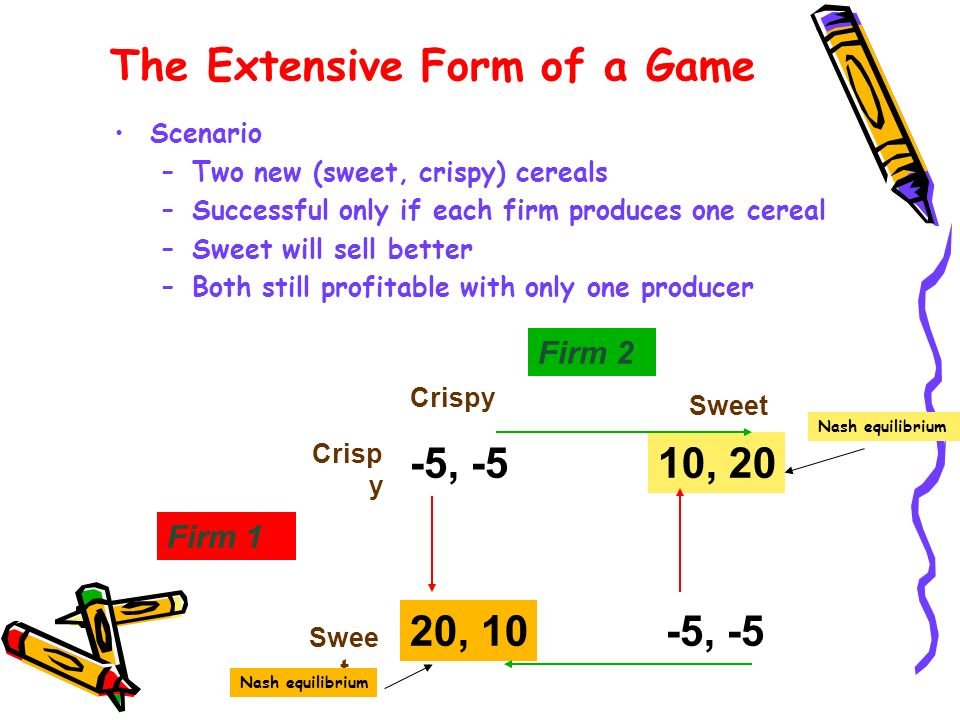 Scenario –Two new (sweet, crispy) cereals –Successful only if each firm produces one cereal –Sweet will sell better –Both still profitable with only o