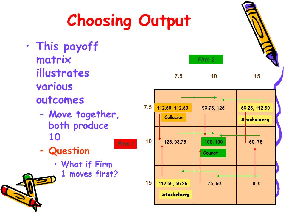 Choosing Output Firm 1 7.5 Firm 2 112.50, 112.5056.25, 112.50 0, 0112.50, 56.25 125, 93.7550, 75 93.75, 125 75, 50 100, 100 1015 7.5 10 15 This payoff