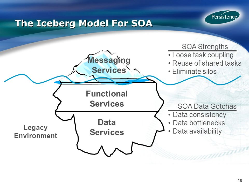 10 The Iceberg Model For SOA SOA Strengths Loose task coupling Reuse of shared tasks Eliminate silos Messaging Services Data Services Functional Services Legacy Environment SOA Data Gotchas Data consistency Data bottlenecks Data availability