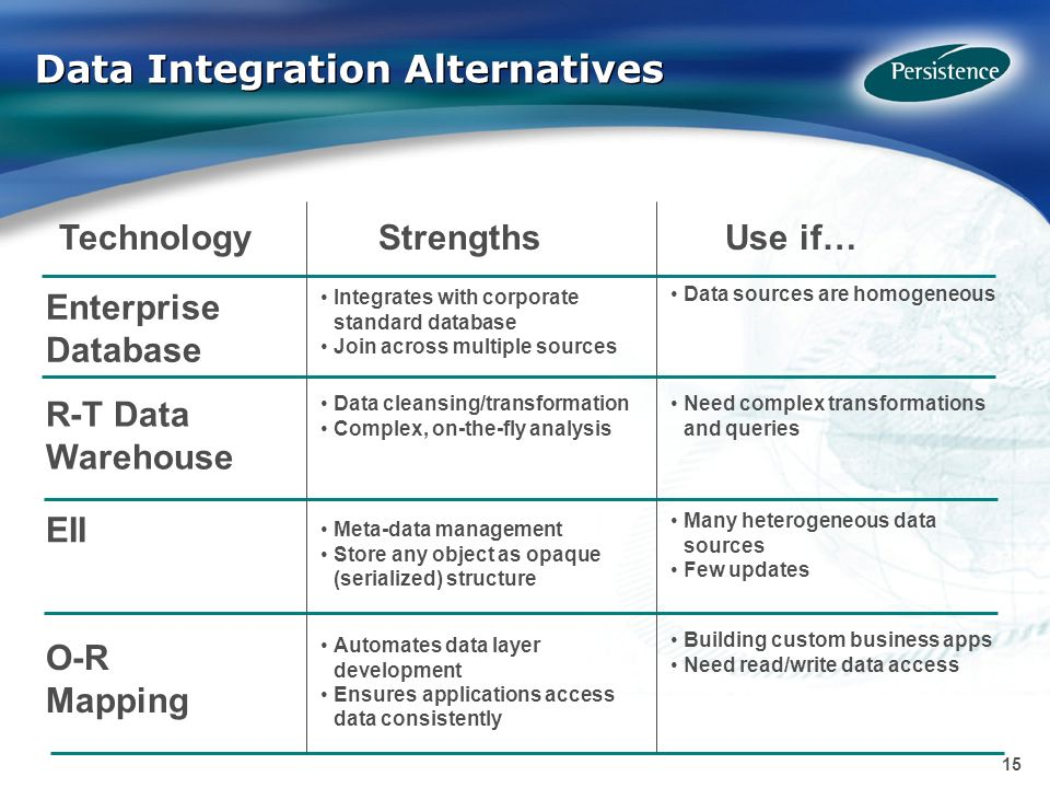 15 Data Integration Alternatives Enterprise Database EII Technology Strengths Use if… O-R Mapping Data cleansing/transformation Complex, on-the-fly analysis Automates data layer development Ensures applications access data consistently Integrates with corporate standard database Join across multiple sources Need complex transformations and queries Building custom business apps Need read/write data access Data sources are homogeneous R-T Data Warehouse Meta-data management Store any object as opaque (serialized) structure Many heterogeneous data sources Few updates
