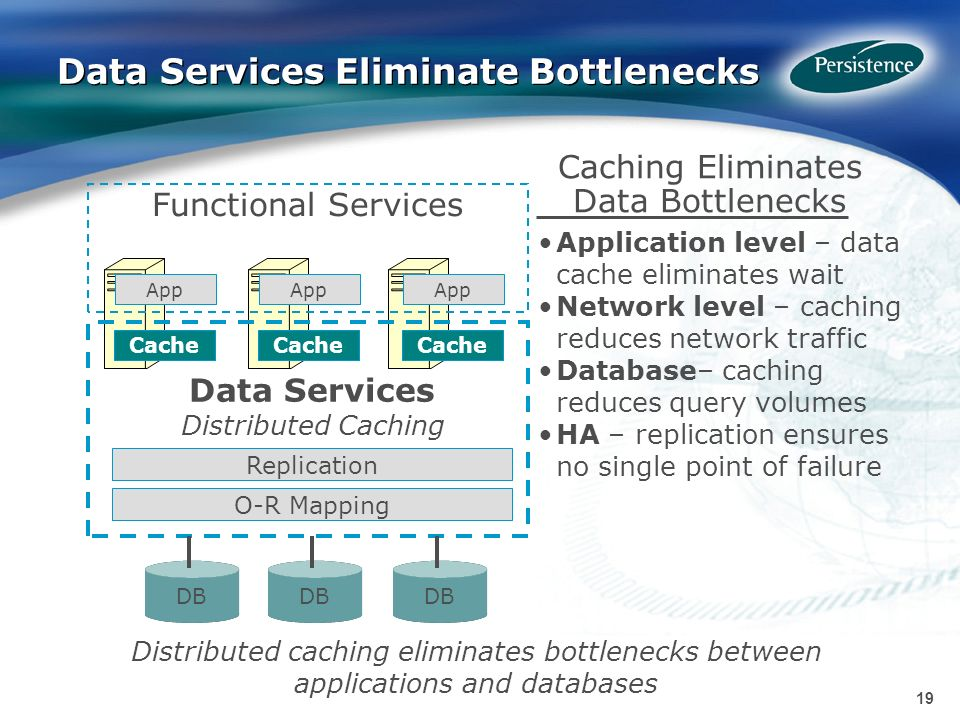 19 Data Services Eliminate Bottlenecks Caching Eliminates Data Bottlenecks Application level – data cache eliminates wait Network level – caching reduces network traffic Database– caching reduces query volumes HA – replication ensures no single point of failure Distributed caching eliminates bottlenecks between applications and databases DB App Cache Data Services Distributed Caching O-R Mapping Replication Functional Services DB