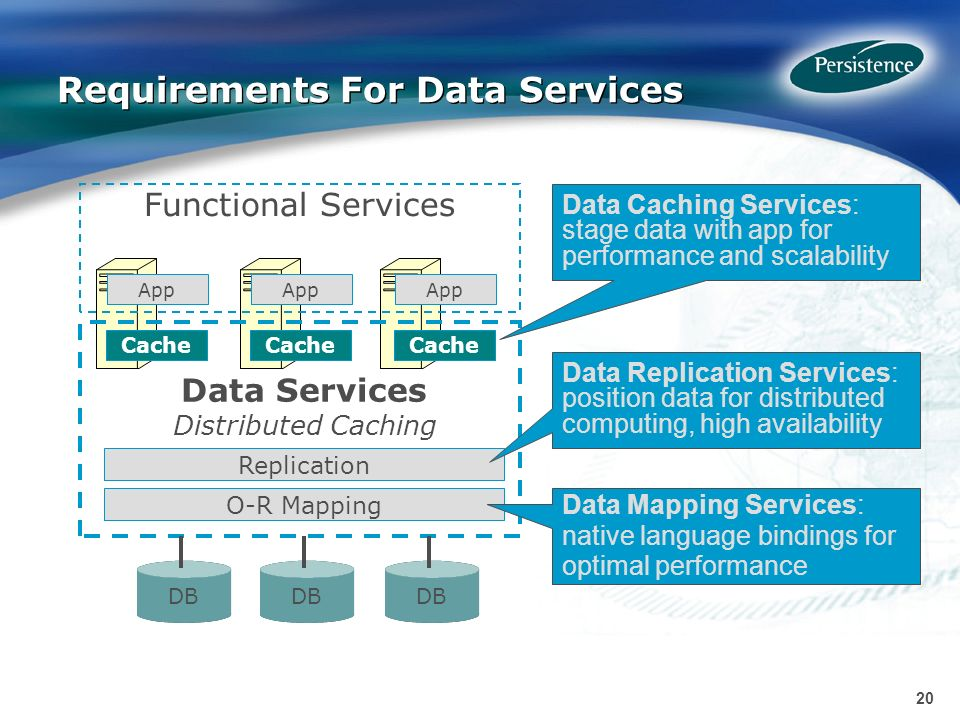 20 Requirements For Data Services DB App Cache Data Services Distributed Caching O-R Mapping Replication Functional Services DB Data Caching Services: stage data with app for performance and scalability Data Replication Services: position data for distributed computing, high availability Data Mapping Services: native language bindings for optimal performance