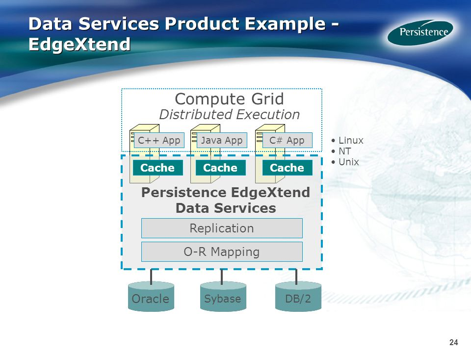 24 Data Services Product Example - EdgeXtend Linux NT Unix Persistence EdgeXtend Data Services O-R Mapping Replication C# AppJava AppC++ App Compute G