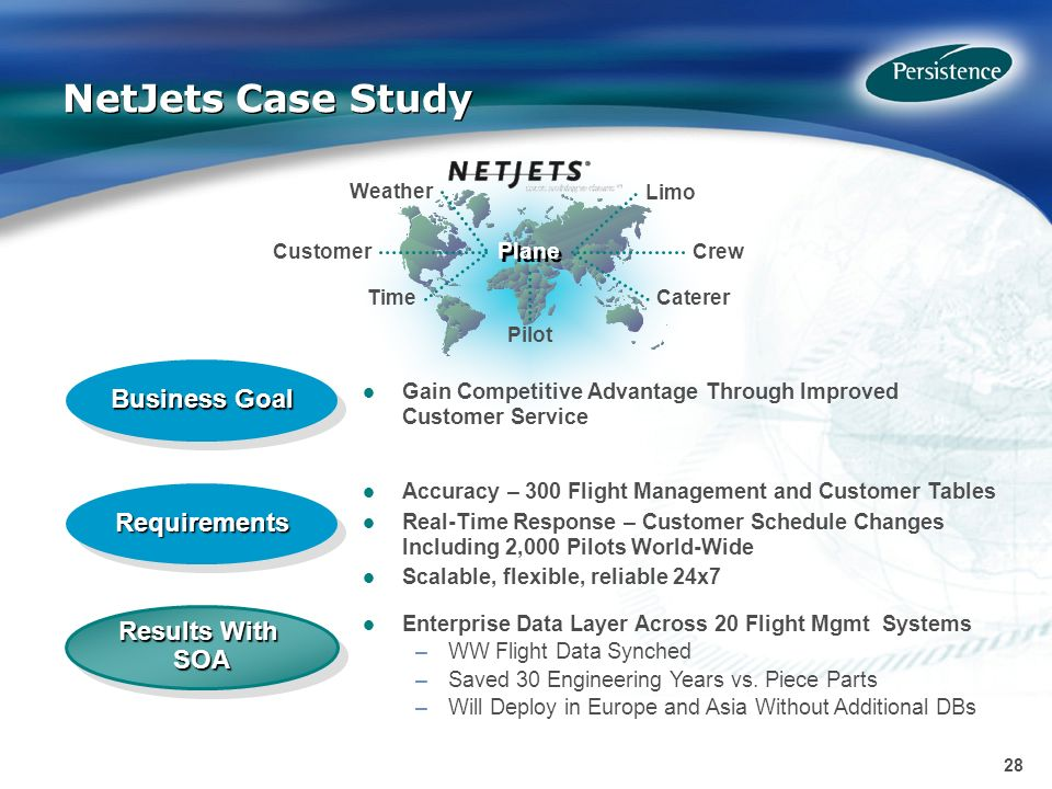 28 NetJets Case Study Plane Crew Pilot Limo CatererTime Customer Weather Business Goal RequirementsRequirements Results With SOA Gain Competitive Advantage Through Improved Customer Service Enterprise Data Layer Across 20 Flight Mgmt Systems –WW Flight Data Synched –Saved 30 Engineering Years vs.