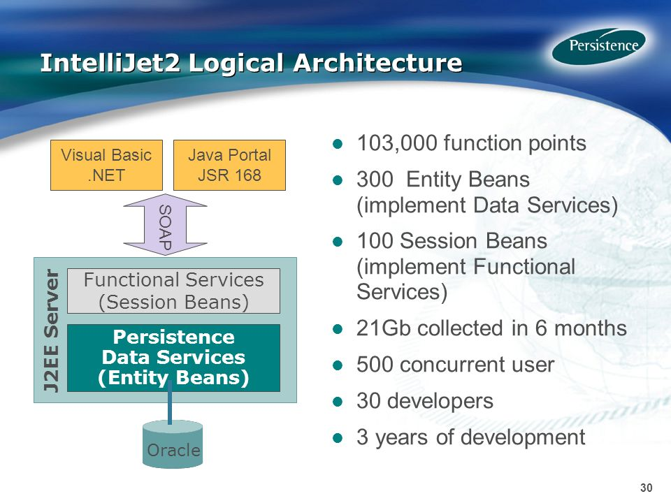 30 J2EE Server IntelliJet2 Logical Architecture Persistence Data Services (Entity Beans) Functional Services (Session Beans) Visual Basic.NET SOAP Java Portal JSR 168 Oracle 103,000 function points 300 Entity Beans (implement Data Services) 100 Session Beans (implement Functional Services) 21Gb collected in 6 months 500 concurrent user 30 developers 3 years of development