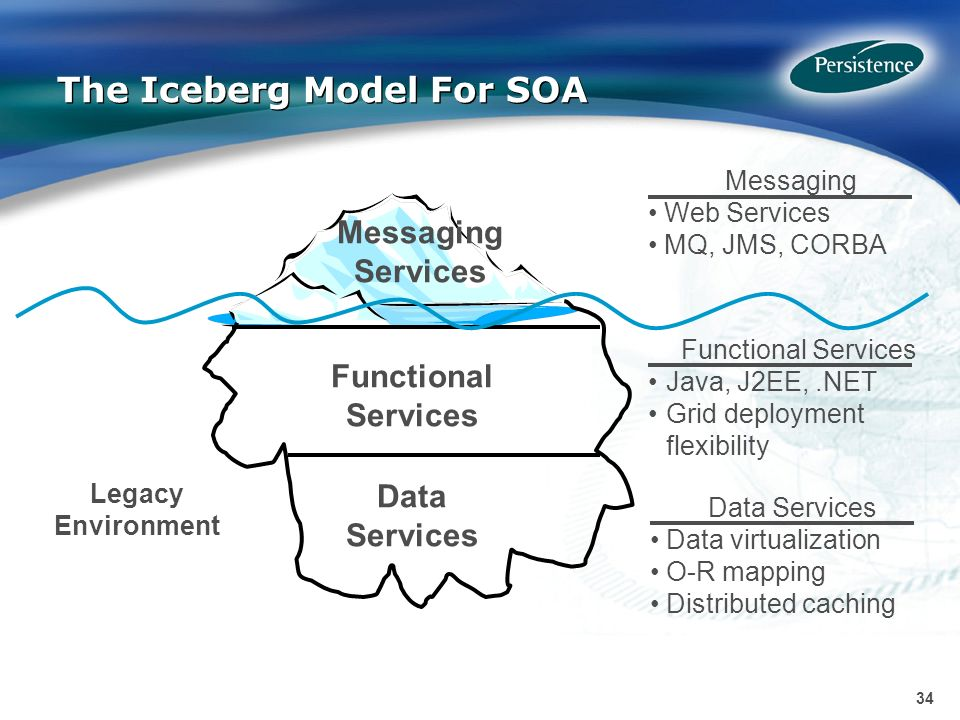 34 The Iceberg Model For SOA Messaging Web Services MQ, JMS, CORBA Messaging Services Data Services Functional Services Legacy Environment Functional Services Java, J2EE,.NET Grid deployment flexibility Data Services Data virtualization O-R mapping Distributed caching