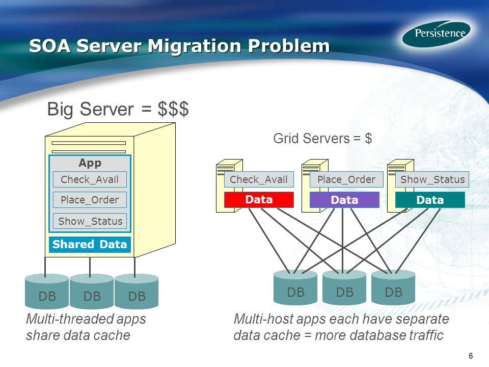 6 6 SOA Server Migration Problem Shared Data Multi-threaded apps share data cache Multi-host apps each have separate data cache = more database traffi