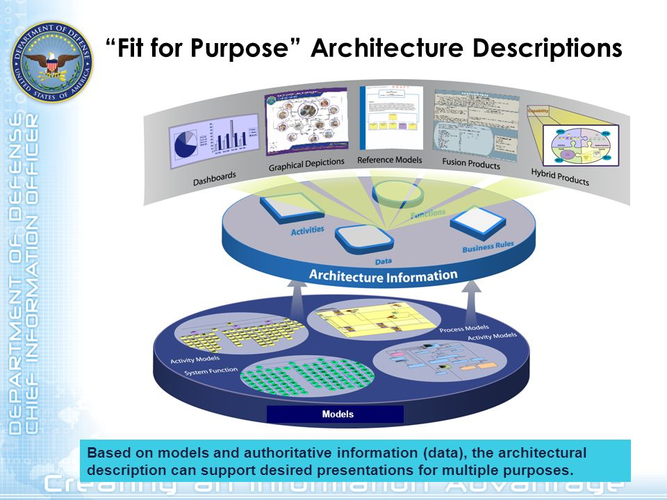 Fit for Purpose Architecture Descriptions Models Based on models and authoritative information (data), the architectural description can support desir