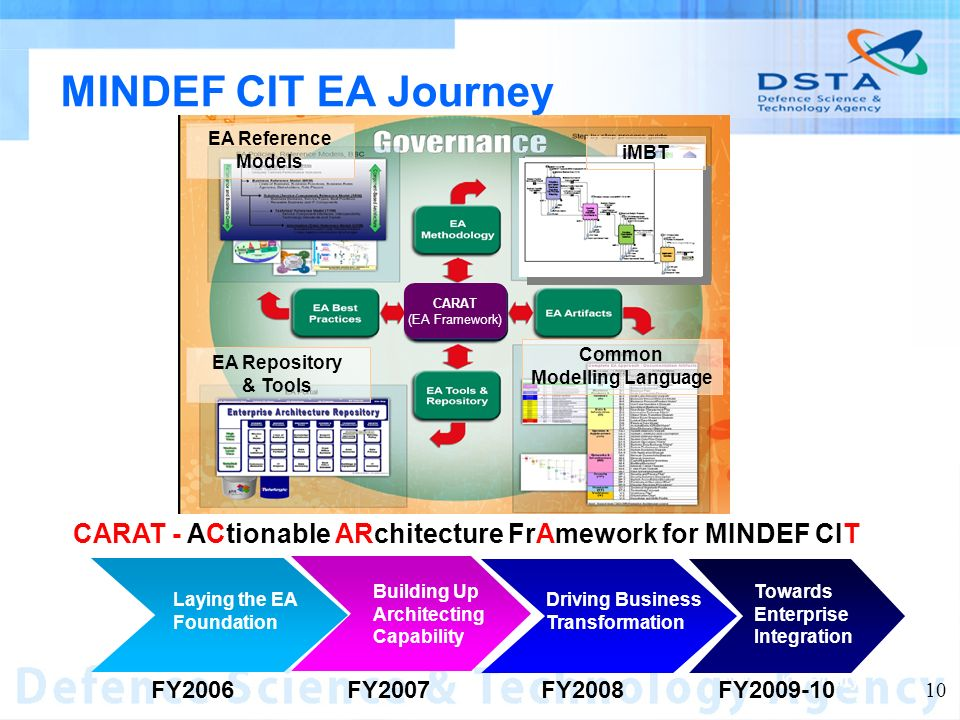 Name of entity 10 MINDEF CIT EA Journey Laying the EA Foundation Driving Business Transformation Building Up Architecting Capability Towards Enterprise Integration FY2006FY2008FY2007FY2009-10 iMBT Common Modelling Language EA Reference Models EA Repository & Tools CARAT (EA Framework) CARAT - ACtionable ARchitecture FrAmework for MINDEF CIT