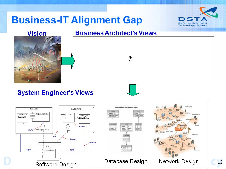 Name of entity 12 Business-IT Alignment Gap Business Architect s Views System Engineer s Views Vision