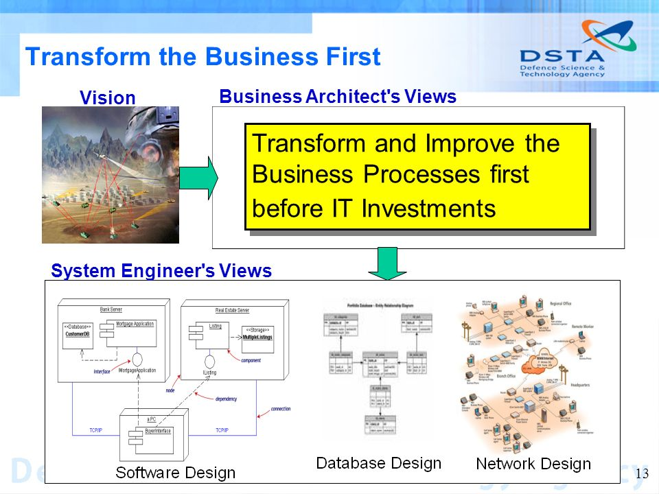 Name of entity 13 Transform the Business First Business Architect s Views System Engineer s Views Vision Transform and Improve the Business Processes first before IT Investments
