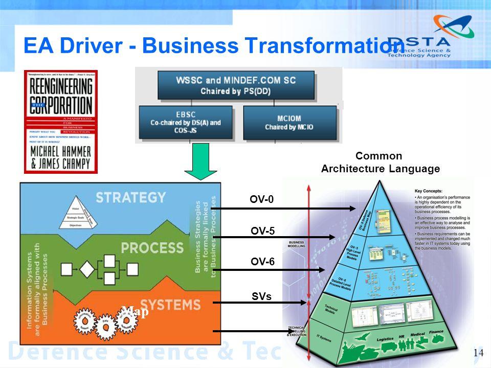 Name of entity 14 EA Driver - Business Transformation Map Common Architecture Language OV-0 OV-5 OV-6 SVs