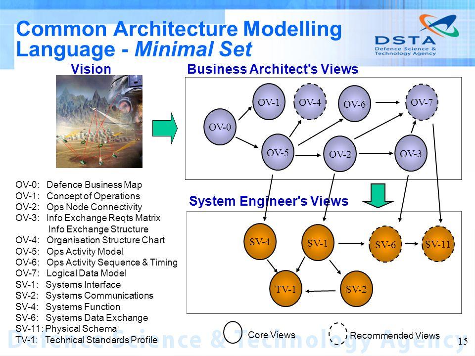 Name of entity 15 Common Architecture Modelling Language - Minimal Set Business Architect's Views System Engineer's Views Vision OV-0 OV-1 OV-5 OV-2 O