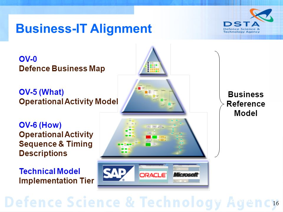 Name of entity 16 Business-IT Alignment OV-0 Defence Business Map OV-5 (What) Operational Activity Model OV-6 (How) Operational Activity Sequence & Timing Descriptions Technical Model Implementation Tier Business Reference Model