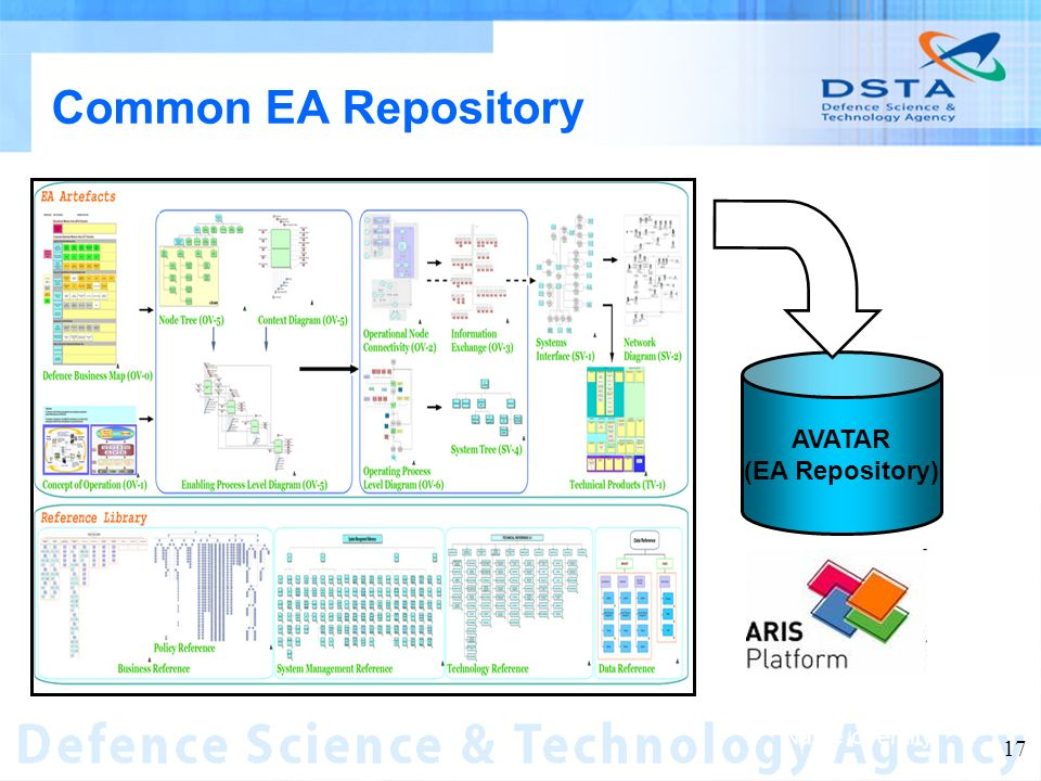 Name of entity 17 AVATAR (EA Repository) Common EA Repository