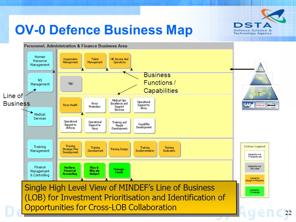Name of entity 22 OV-0 Defence Business Map Single High Level View of MINDEFs Line of Business (LOB) for Investment Prioritisation and Identification