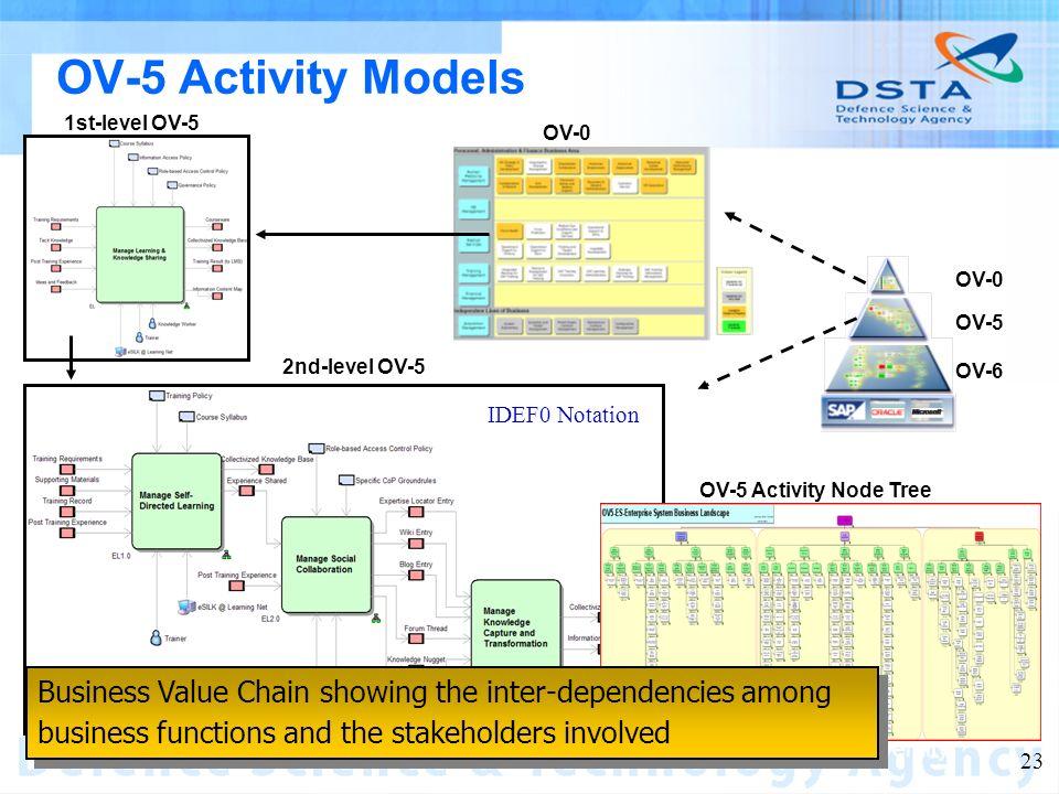 Name of entity 23 OV-5 Activity Models OV-0 OV-5 OV-6 2nd-level OV-5 OV-5 Activity Node Tree 1st-level OV-5 OV-0 Business Value Chain showing the inte
