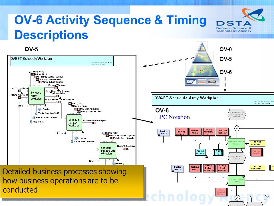Name of entity 24 OV-6 Activity Sequence & Timing Descriptions OV-0 OV-5 OV-6 OV-5 EPC Notation OV-6 Detailed business processes showing how business operations are to be conducted