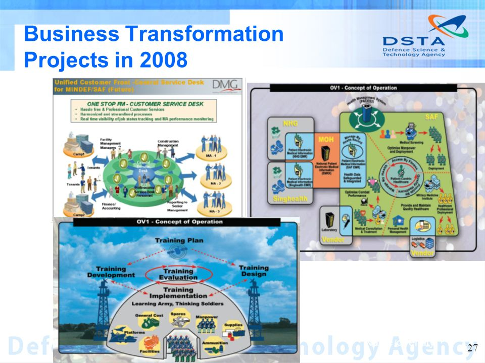 Name of entity 27 Business Transformation Projects in 2008