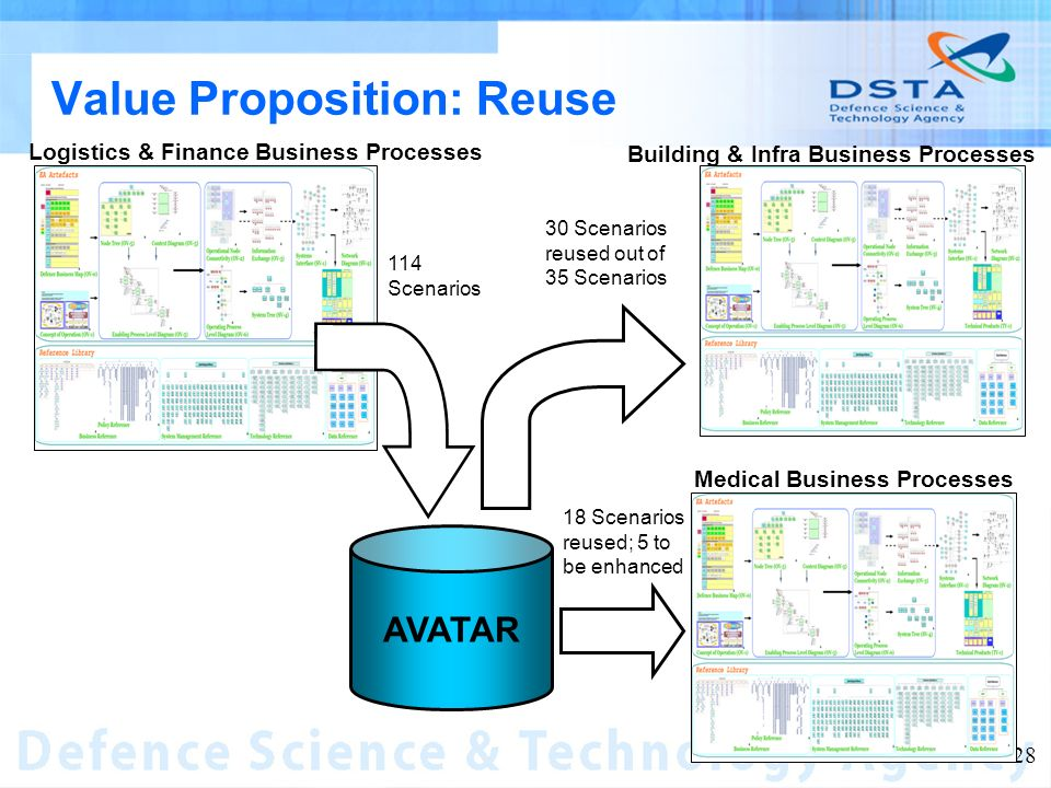 Name of entity 28 Value Proposition: Reuse Logistics & Finance Business Processes Building & Infra Business Processes Medical Business Processes 30 Scenarios reused out of 35 Scenarios 18 Scenarios reused; 5 to be enhanced 114 Scenarios AVATAR