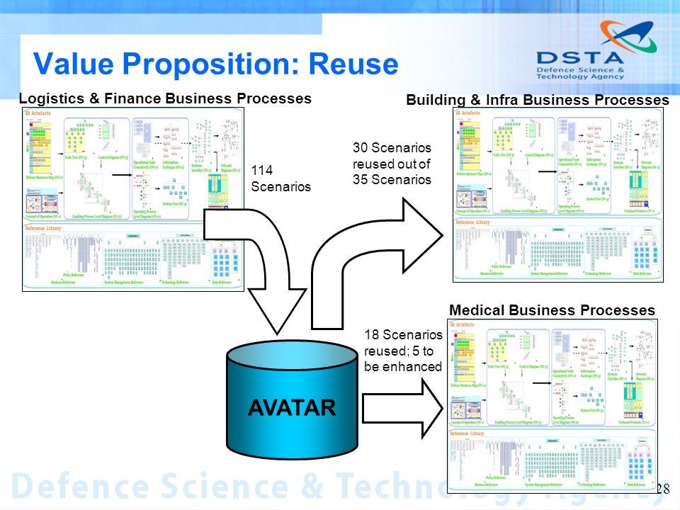 Name of entity 28 Value Proposition: Reuse Logistics & Finance Business Processes Building & Infra Business Processes Medical Business Processes 30 Sc