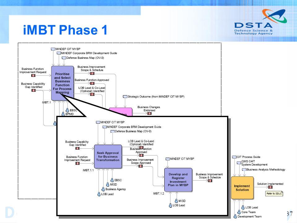 Name of entity 37 iMBT Phase 1