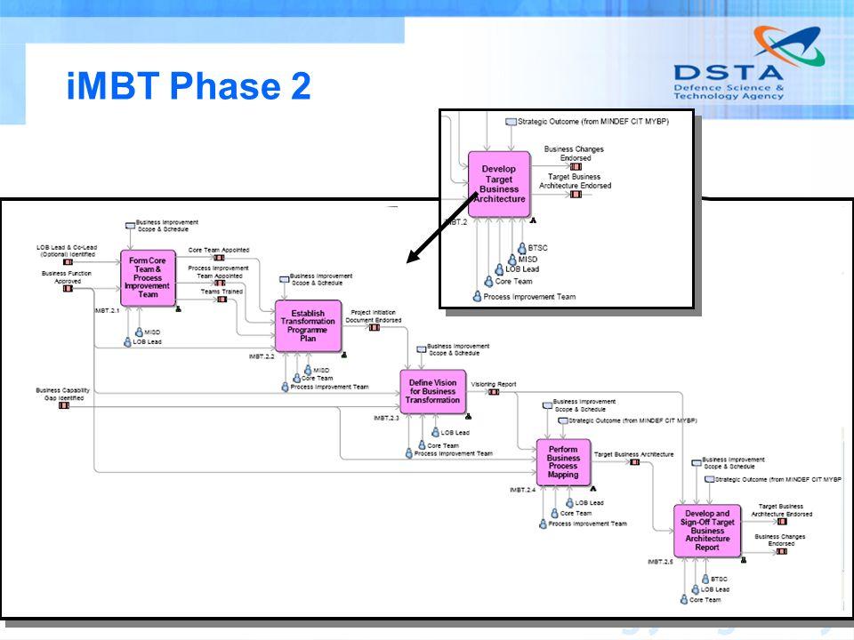 Name of entity 38 iMBT Phase 2