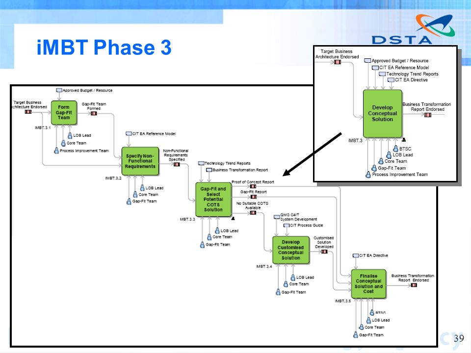Name of entity 39 iMBT Phase 3