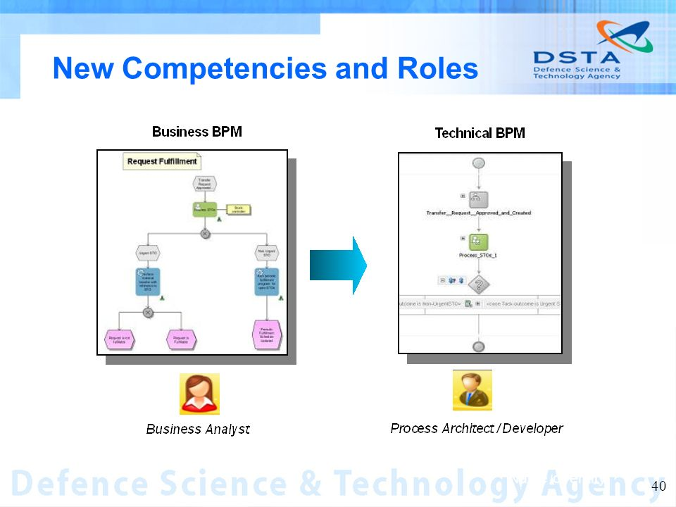 Name of entity 40 New Competencies and Roles OV-6