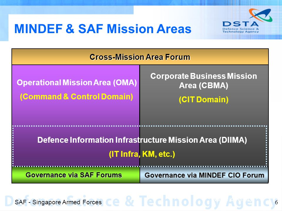 Name of entity 6 MINDEF & SAF Mission Areas Cross-Mission Area Forum Governance via SAF Forums Governance via MINDEF CIO Forum Operational Mission Area (OMA) (Command & Control Domain) Corporate Business Mission Area (CBMA) (CIT Domain) Defence Information Infrastructure Mission Area (DIIMA) (IT Infra, KM, etc.) SAF - Singapore Armed Forces