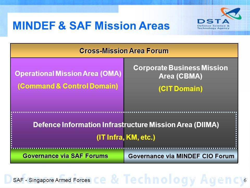 Name of entity 6 MINDEF & SAF Mission Areas Cross-Mission Area Forum Governance via SAF Forums Governance via MINDEF CIO Forum Operational Mission Are
