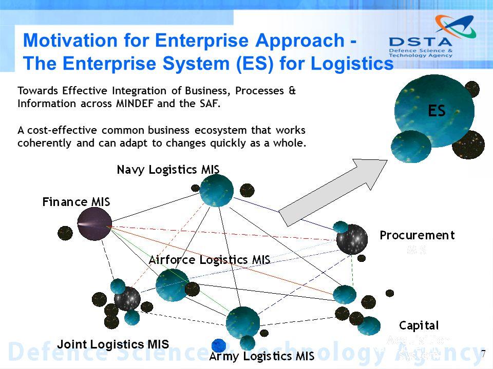 Name of entity 7 Motivation for Enterprise Approach - The Enterprise System (ES) for Logistics Towards Effective Integration of Business, Processes &