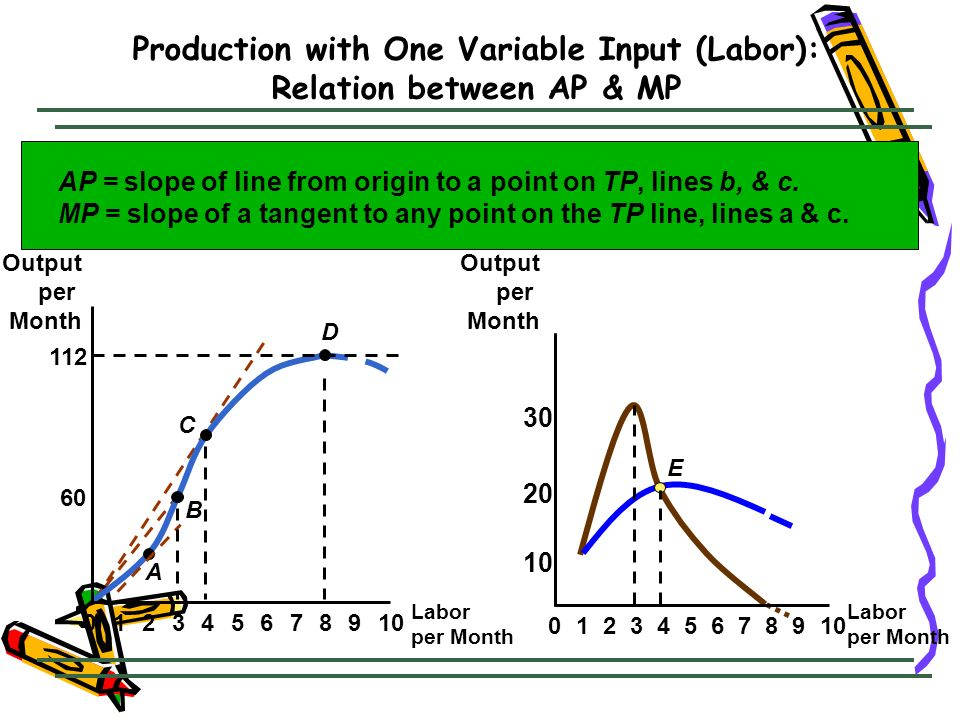 Production with One Variable Input (Labor): Relation between AP & MP Labor per Month Output per Month 60 112 023456789101 A B C D 8 20 E 0234567 9 10