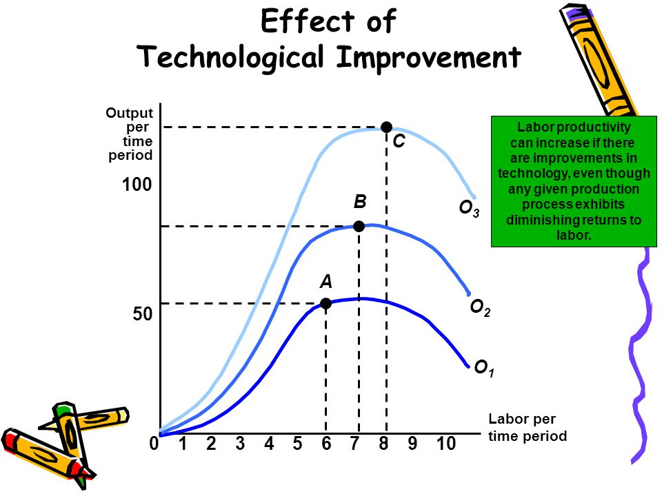 Effect of Technological Improvement Labor per time period Output per time period 50 100 023456789101 A O1O1 C O3O3 O2O2 B Labor productivity can incre
